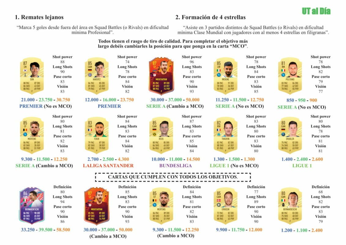 FIFA 21 Ultimate Team Guía Eriksen FOF