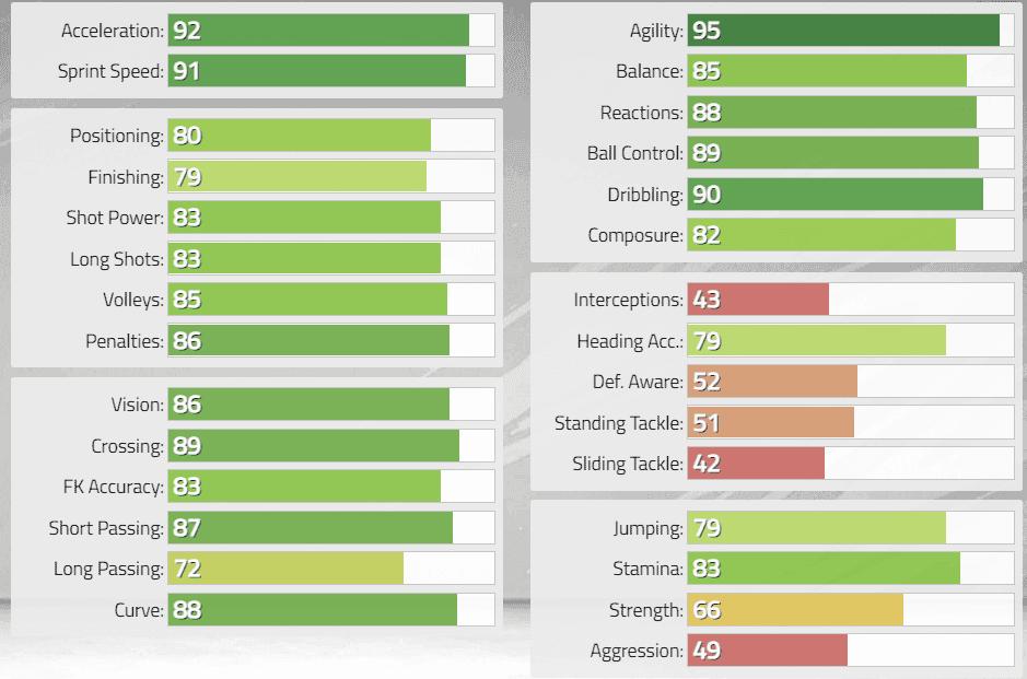 FIFA 22: Estas serían las stats in game de los nuevos Iconos revelados. Ultimate Team Abedí Pelé