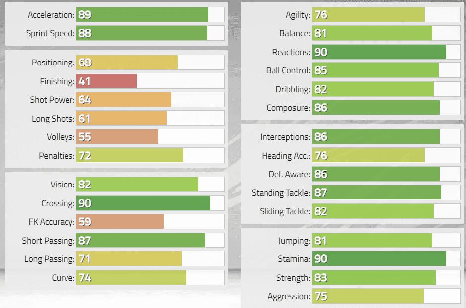 FIFA 22: Estas serían las stats in game de los nuevos Iconos revelados. Ultimate Team Cafú Baby