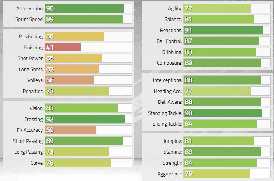 FIFA 22: Estas serían las stats in game de los nuevos Iconos revelados. Ultimate Team Cafú Medio