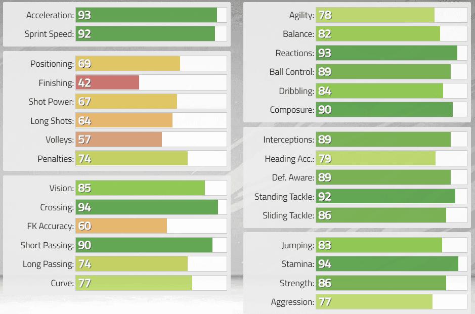 FIFA 22: Estas serían las stats in game de los nuevos Iconos revelados. Ultimate Team Cafú Prime
