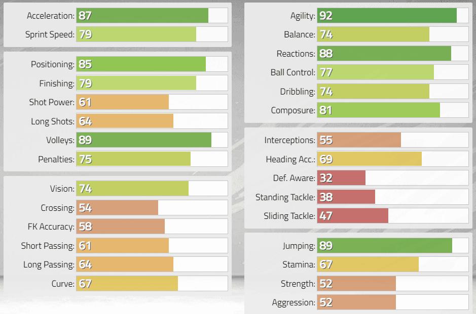 FIFA 22: Estas serían las stats in game de los nuevos Iconos revelados. Ultimate Team Jorge Campos