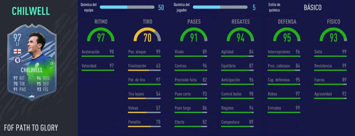 FIFA 21: los mejores laterales izquierdos de cada liga relación calidad/precio Ultimate Team Stats in game Chilwell Festival of FUTball