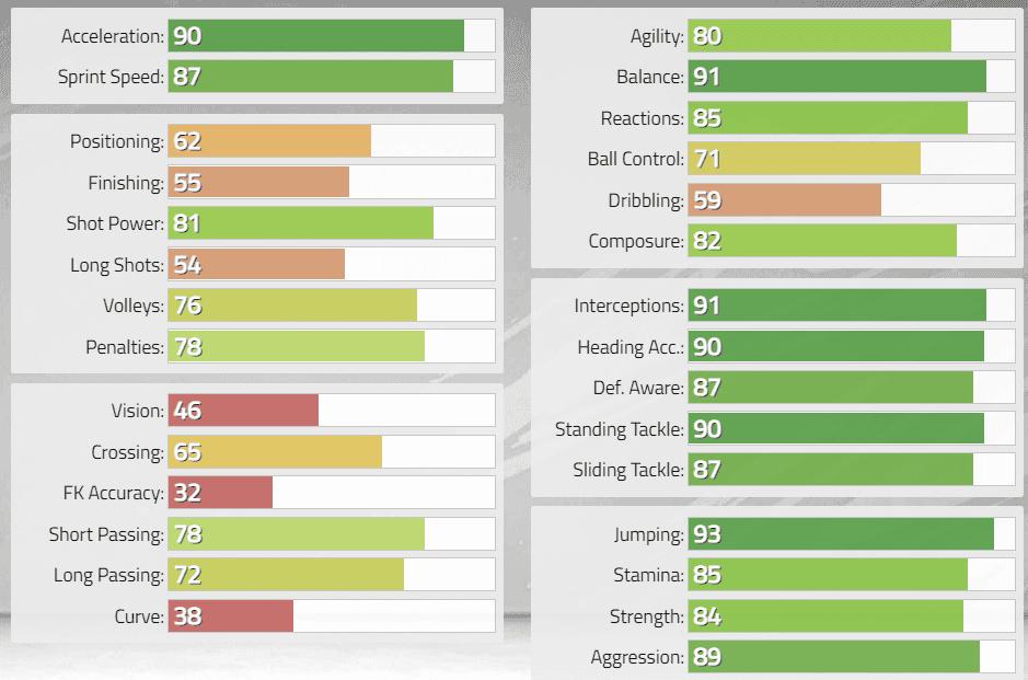 FIFA 22: Estas serían las stats in game de los nuevos Iconos revelados. Ultimate Team Iván Córdoba