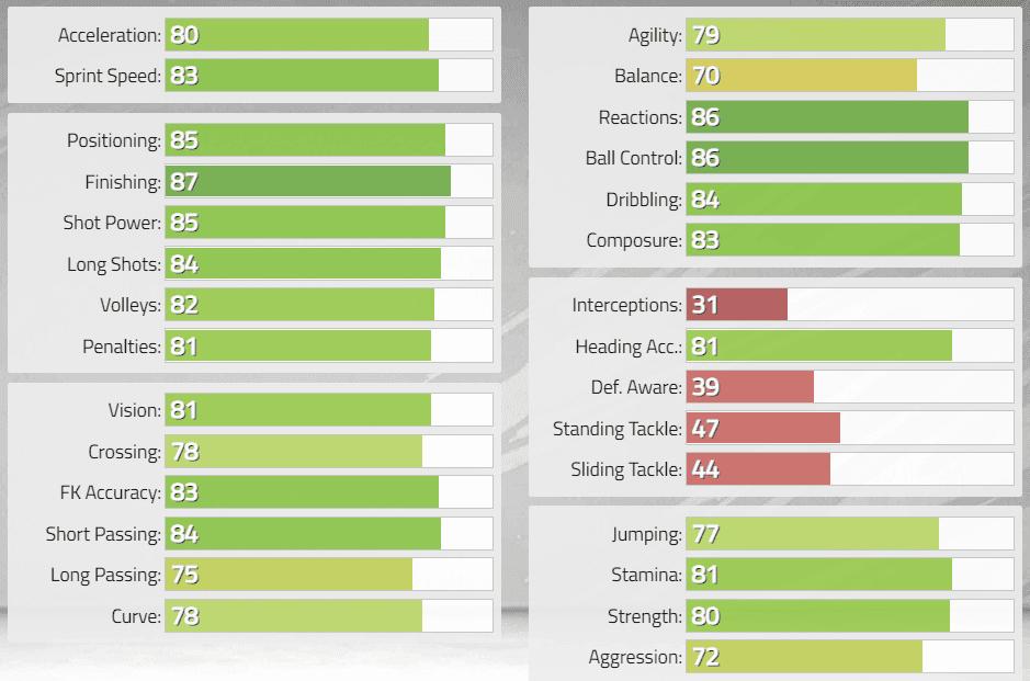 FIFA 22: Estas serían las stats in game de los nuevos Iconos revelados. Ultimate Team Clint Dempsey
