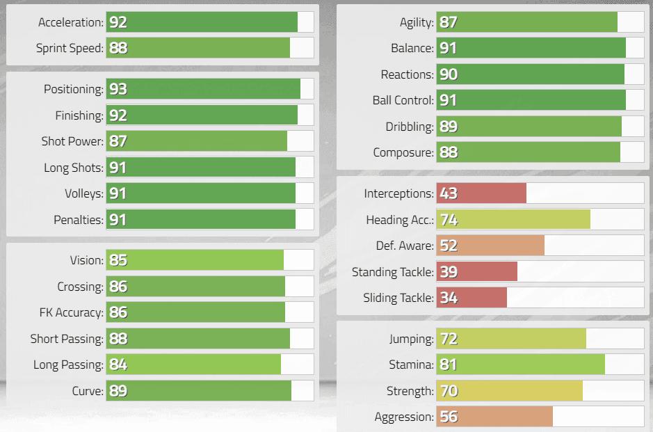 FIFA 22: Estas serían las stats in game de los nuevos Iconos revelados. Ultimate Team Antonio Di Natale
