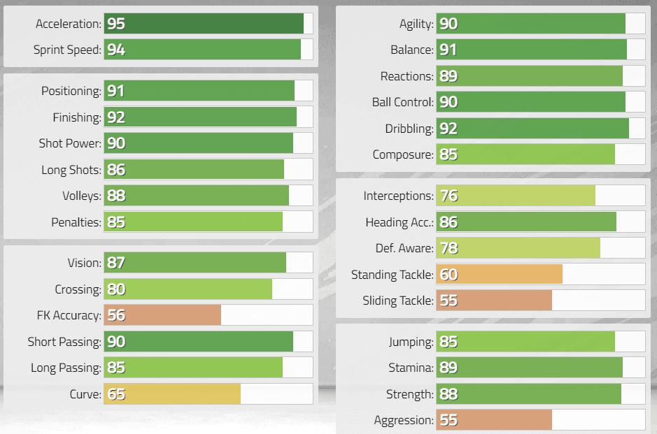 FIFA 22: Estas serían las stats in game de los nuevos Iconos revelados. Ultimate Team Di Stéfano Baby