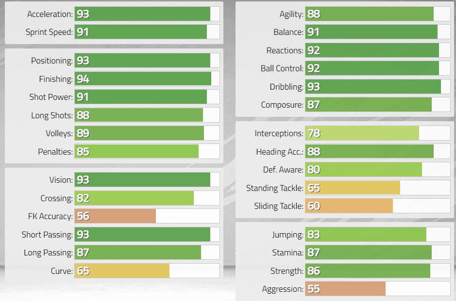 FIFA 22: Estas serían las stats in game de los nuevos Iconos revelados. Ultimate Team Di Stéfano Medio