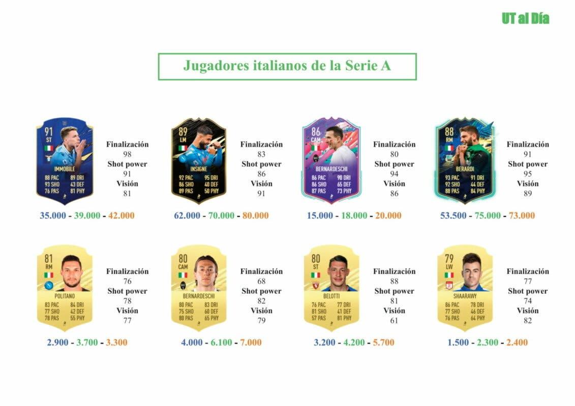 FIFA 21 Ultimate Team Guía Pinamonti FUTTIES
