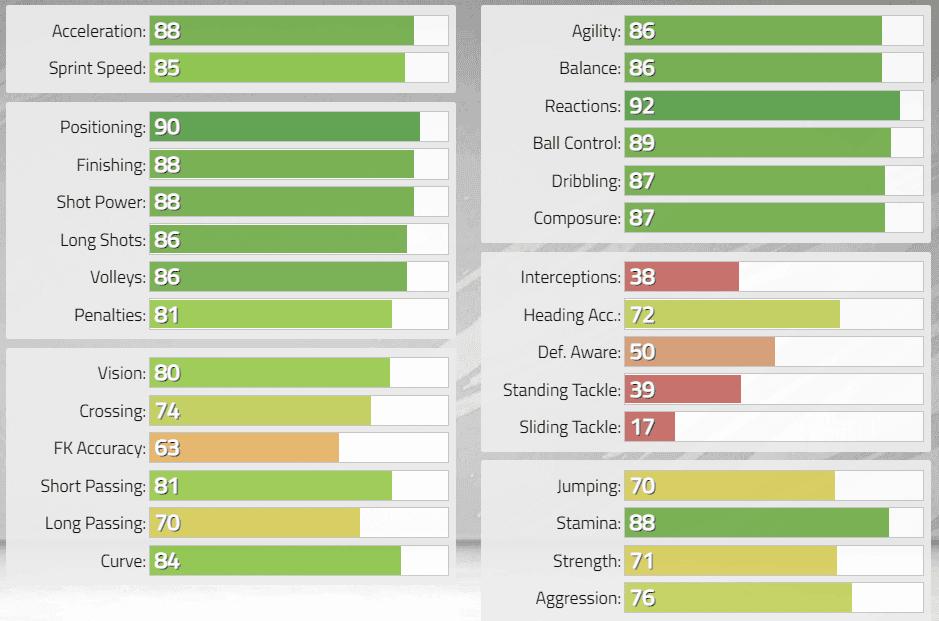 FIFA 22: desveladas las estadísticas de los FUT Heroes de la Premier League Ultimate Team stats 3