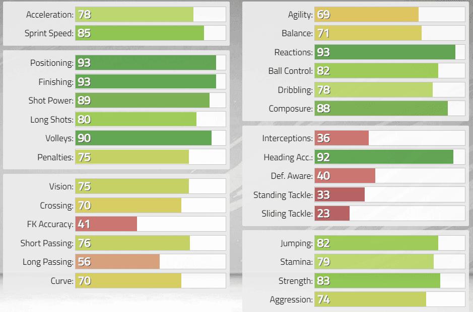 FIFA 22: Estas serían las stats in game de los nuevos Iconos revelados. Ultimate Team Mario Gómez