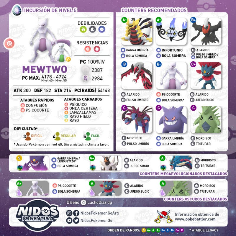 Mewtwo Pokemon GO incursiones