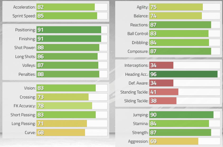 FIFA 22 FUT Heroes: reveladas las stats oficiales de Fernando Morientes, Aleksandr Mostovói y Tim Cahill Ultimate Team 2