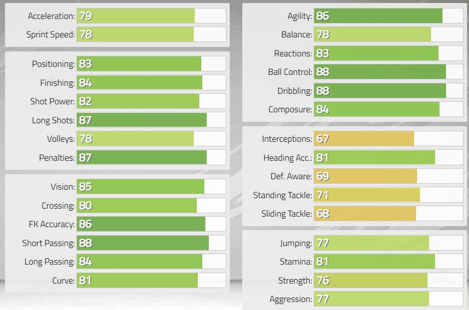 FIFA 22 FUT Heroes: reveladas las stats oficiales de Fernando Morientes, Aleksandr Mostovói y Tim Cahill Ultimate Team 3