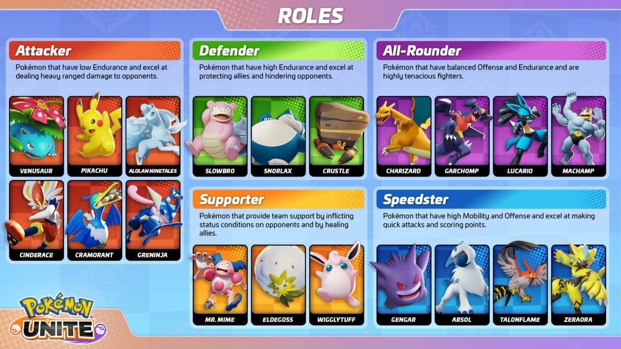 Pokemon UNITE roles