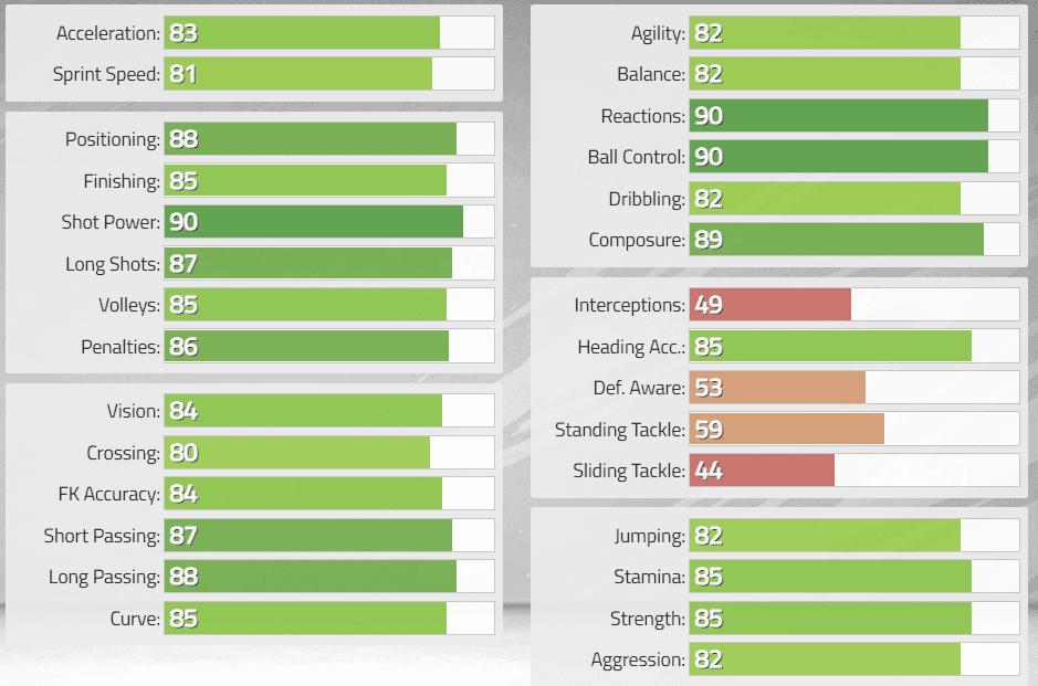 FIFA 22: Estas serían las stats in game de los nuevos Iconos revelados. Ultimate Team Wayne Rooney Baby