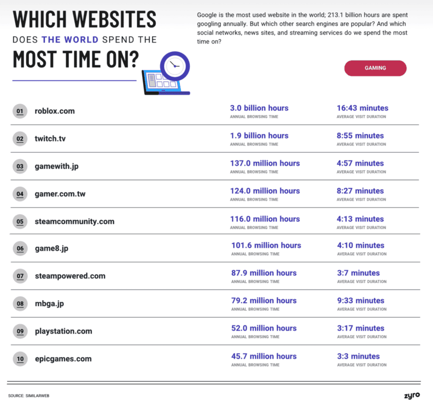 top 10 gaming sites the world spends most time on