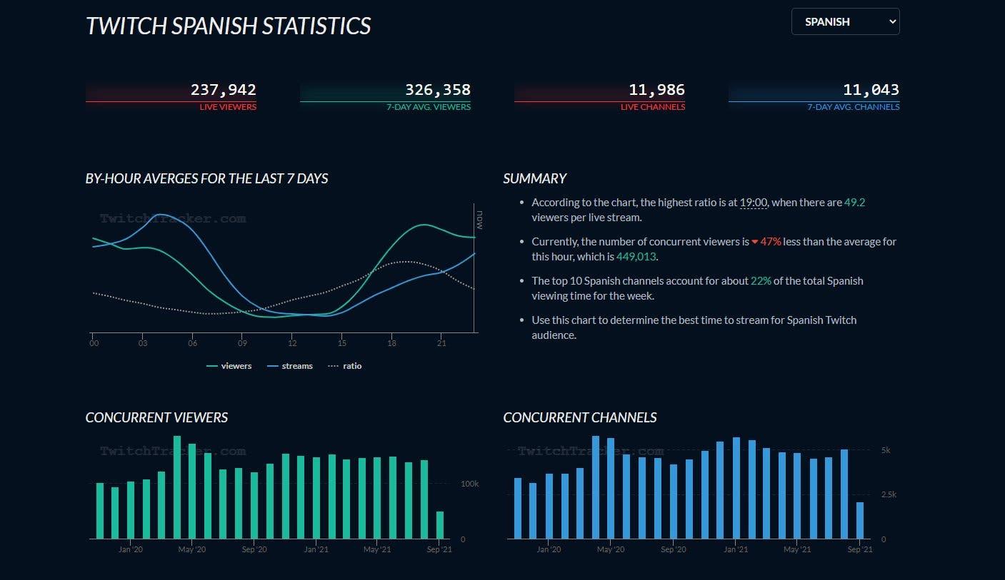 Grande queda de espetadores em língua espanhola na Twitch.