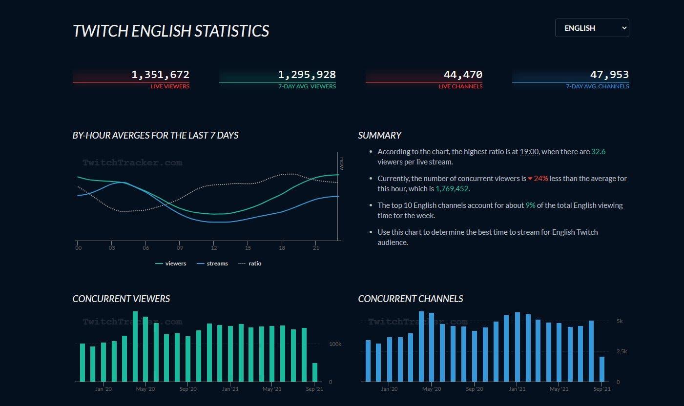 Estatísticas da Twitch em língua inglesa.