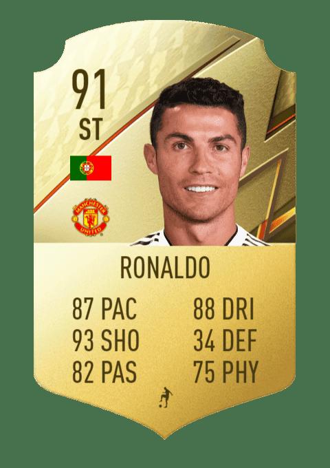 FIFA 22 medias: estos son los mejores tiradores de Ultimate Team y Modo Carrera Cristiano Ronaldo